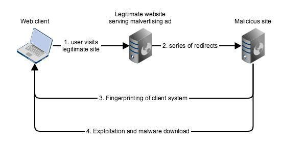 Exploit Diagram