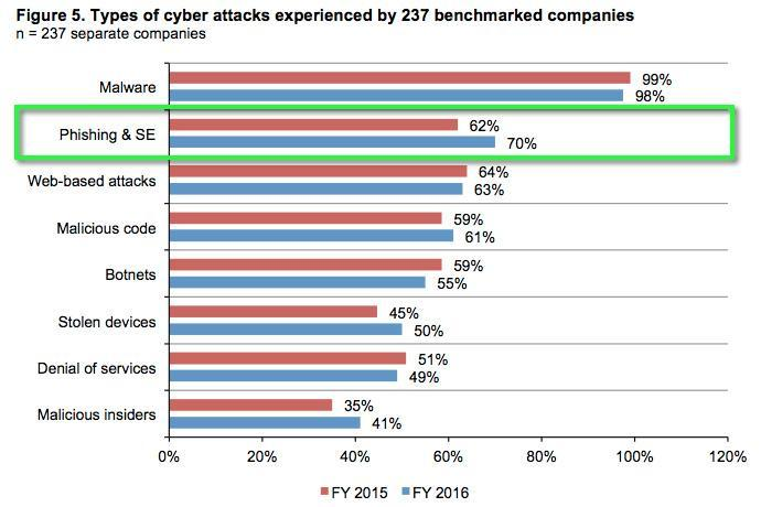 Types of Cyber-attacks benchmark
